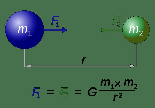 Ley de Gravitación Universal Newton