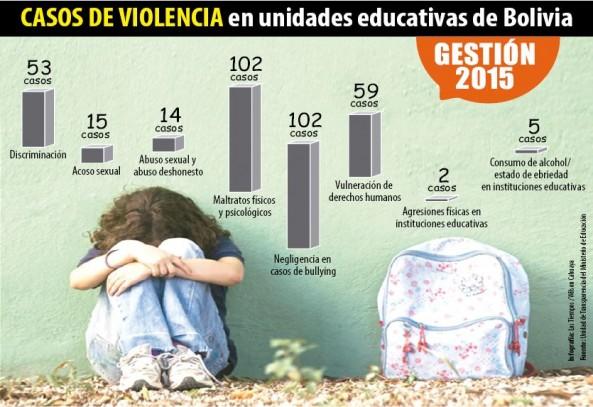 Casos de violencia en unidades educativas de Bolivia. - Wilson Cahuaya Los Tiempos