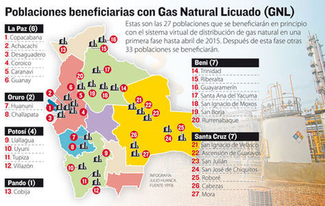 Gas Natural Licuado