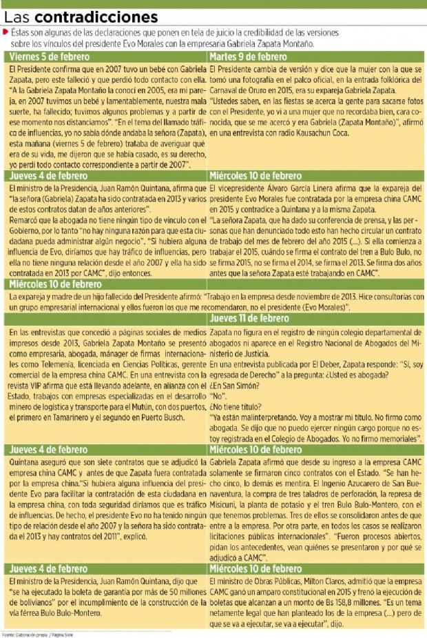 Cinco contradicciones rodean el caso Morales-Zapata