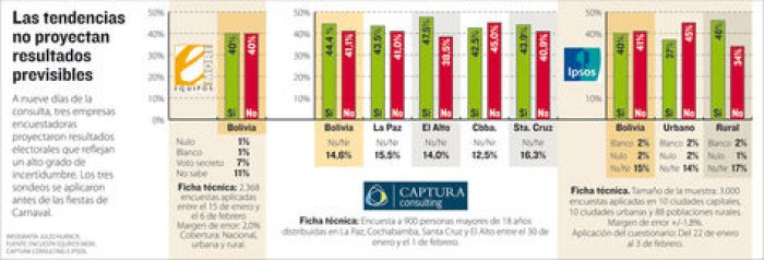 Info encuestas Referéndum.