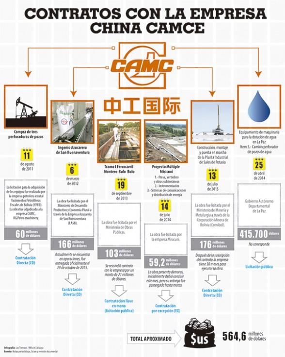 CONTRATOS CON LA EMPRESA CHINA CAMCE - Los Tiempos  | Usuario