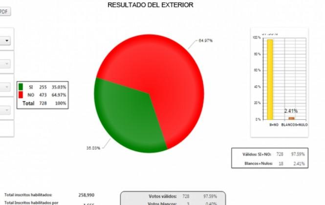 Referéndum: reportes preliminares del voto en el exterior dan cuenta de un elevado ausentismo