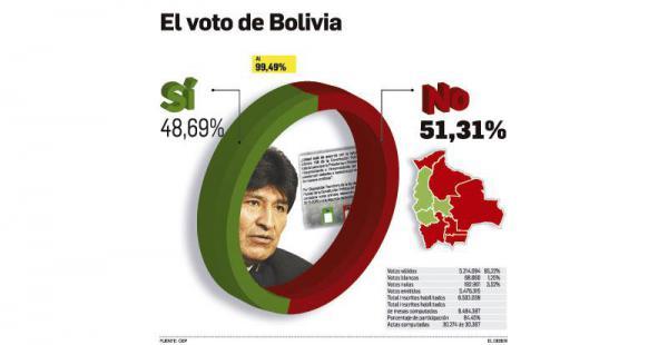 Evo Morales y Álvaro García Linera no podrán ser candidatos en 2019. La diferencia fue de apenas un 2,62%. Falta repetir la votación en 25 mesas, que significan el 0,08% del padrón