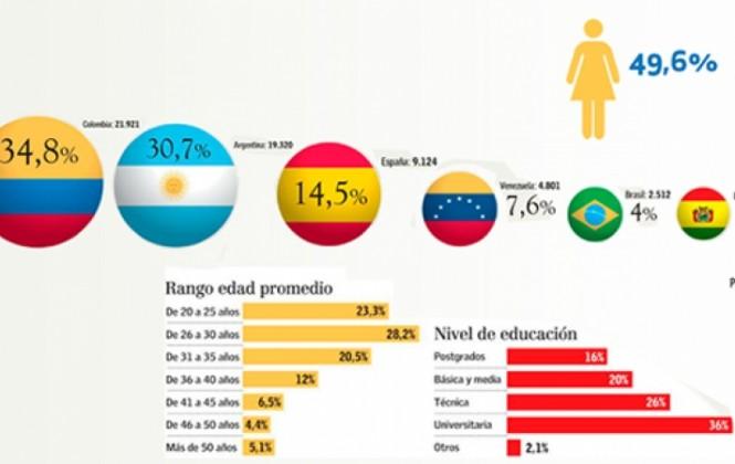 Precio de visas de trabajo en Chile se duplican para bolivianos y peruanos