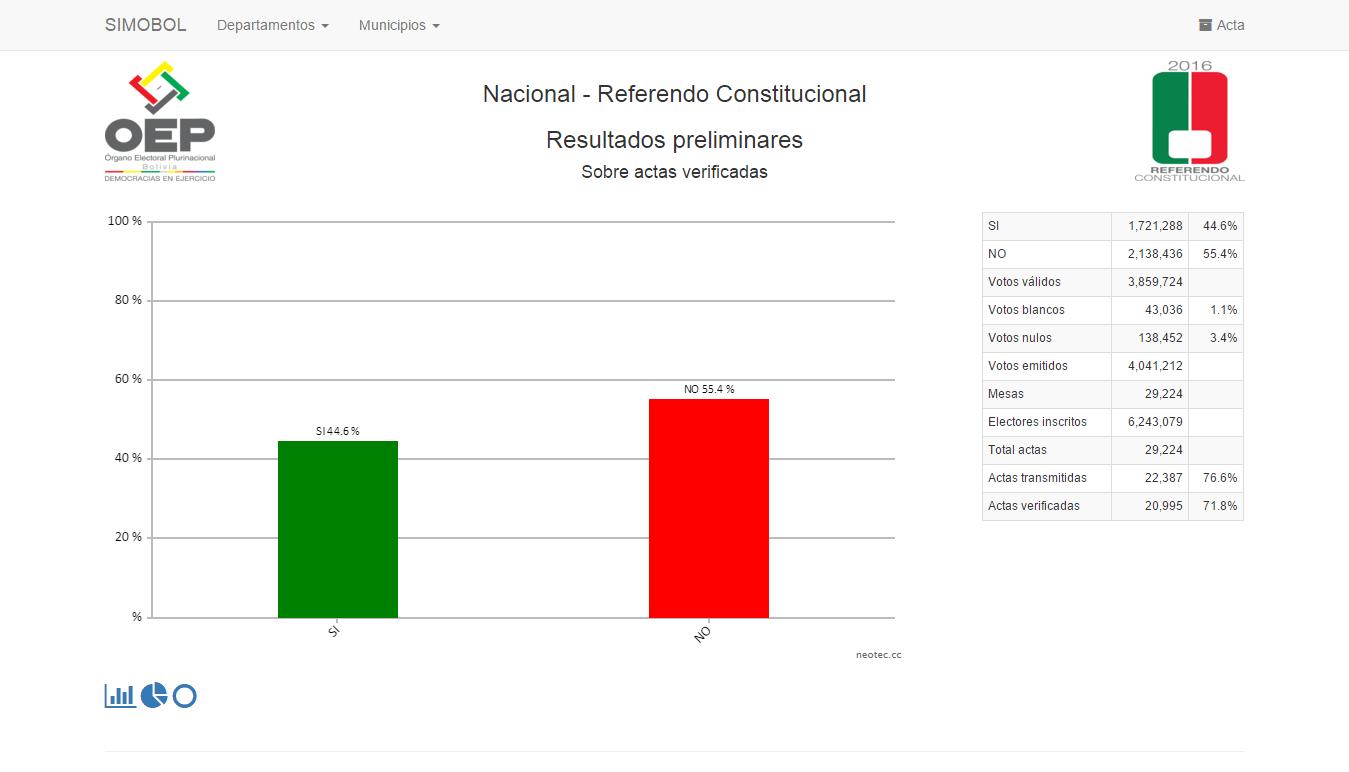 76.6-No-55.4-referendo