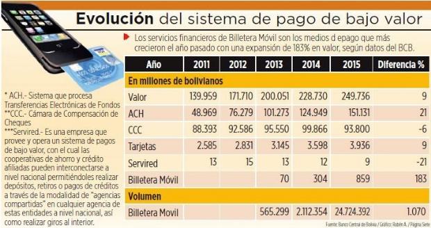 El volumen de operaciones con dinero móvil creció en 1.070%