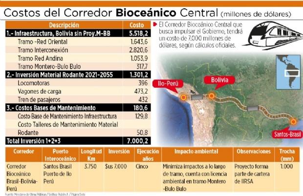 Esperan mover 9,9 millones de toneladas en el tren bioceánico