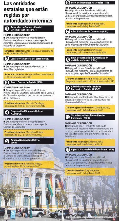 Infografía: La Razón/Fuente: Cámara de Senadores