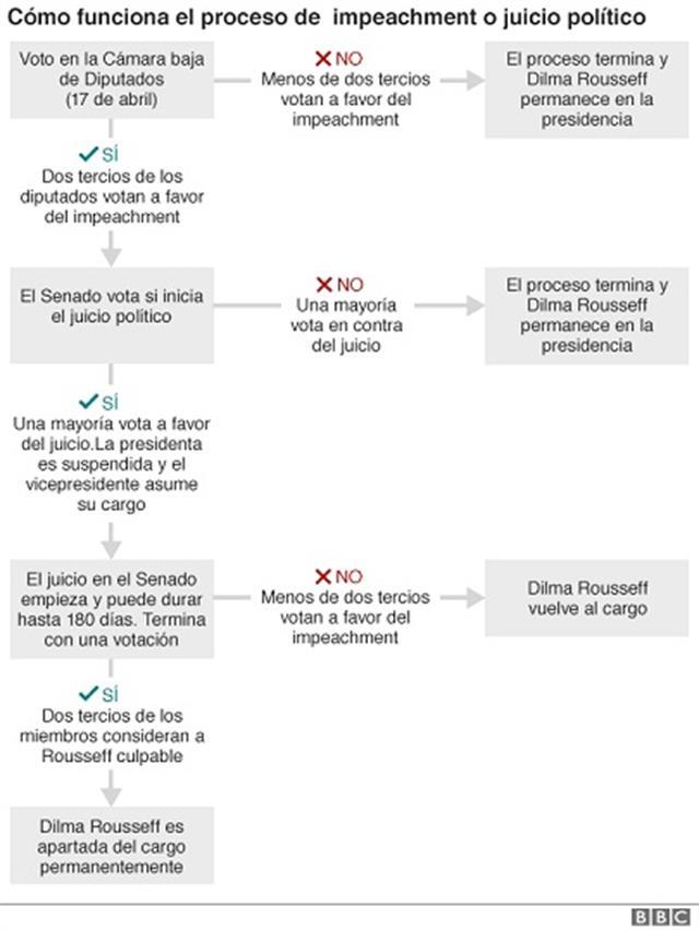 El proceso de impeachment
