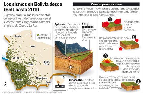 Info sismos Bolivia.