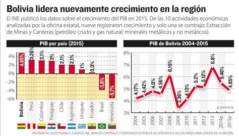 Info PIB región.