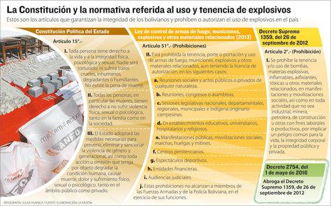 Info normativa armas y explosivos.