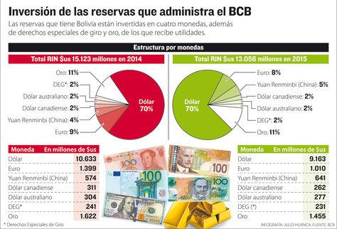 Info reservas internacionales.