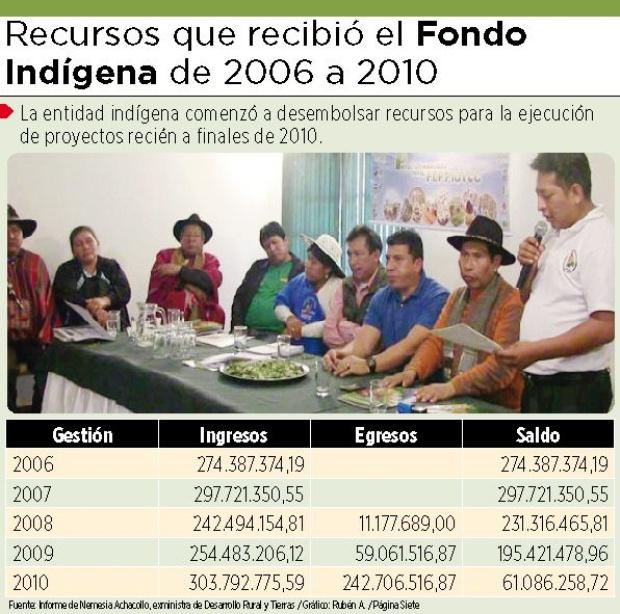Fondioc: aún no se conoce en qué se gastaron Bs 1.050 millones