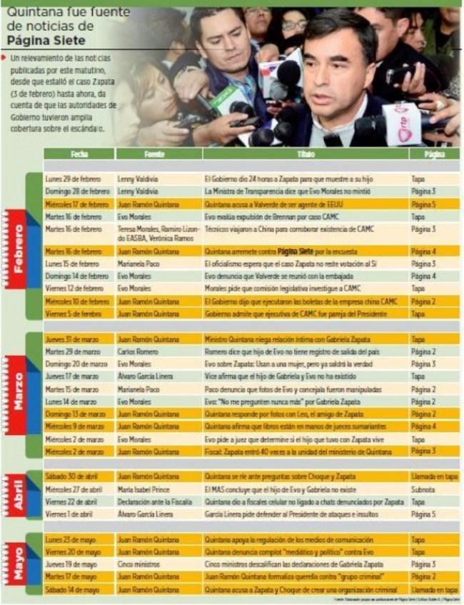 Página Siete destacó  13 veces las declaraciones de Quintana