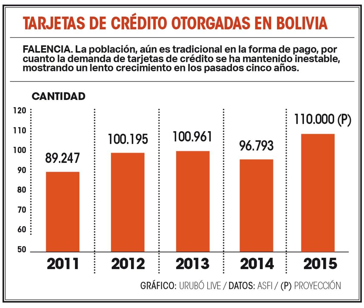 Bolivia con bajo uso de tarjetas de crédito – eju.tv