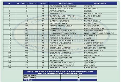La lista de los aspirantes a Contralor.
