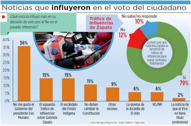 El caso Zapata no provocó la derrota del 21F, según encuesta
