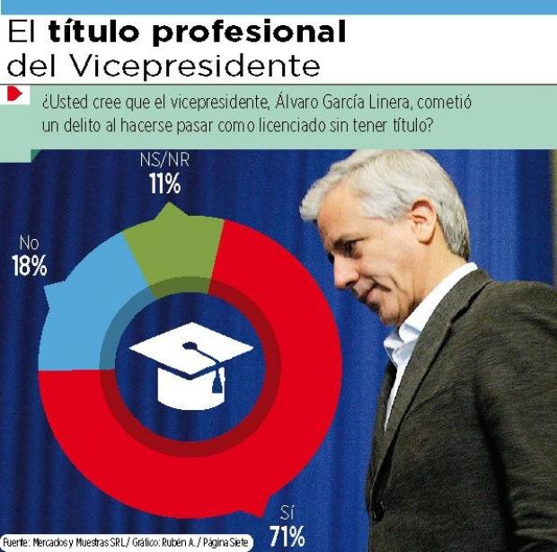 71% cree que el Vice cometió un delito al figurar como licenciado