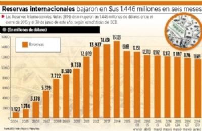Reservas internacionales caen en $us 1.446 millones en seis meses