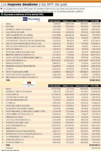 34 empresas cargan con el 67% de la deuda con las AFP