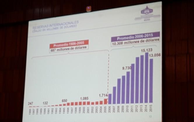 """Vicepresidente: caída de reservas internacionales a $us 12.100 millones no es """"catastrófica"""""""