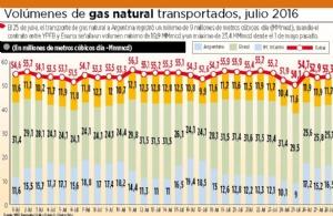 El Gobierno admite que envió menos gas natural a Argentina