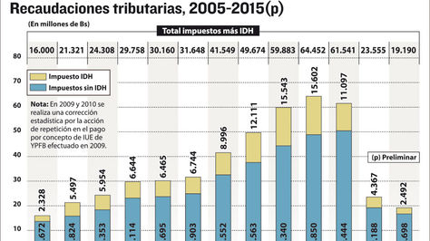 Recaudaciones tributarias 2005-2015 (p)