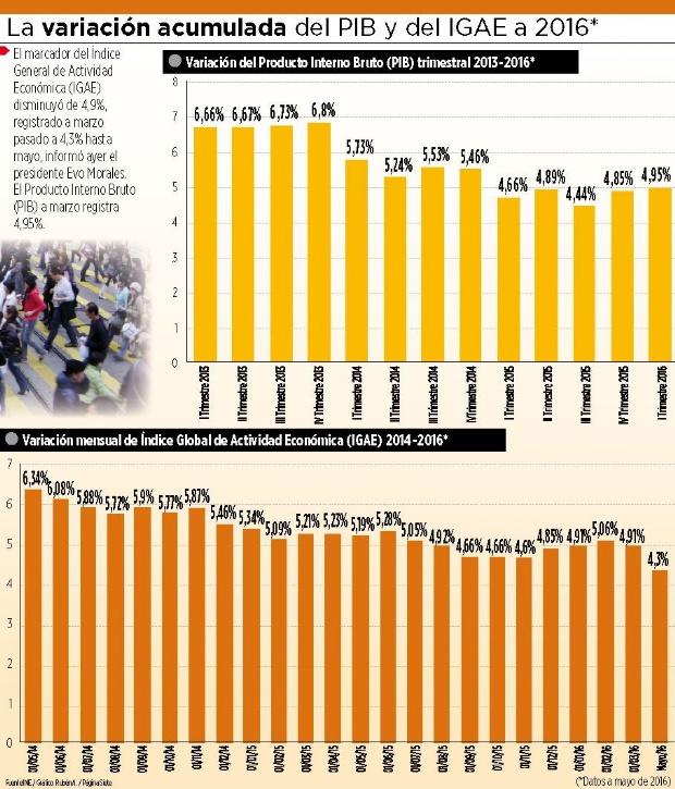 En un año, actividad económica de Bolivia cae de 5,19% a 4,3%