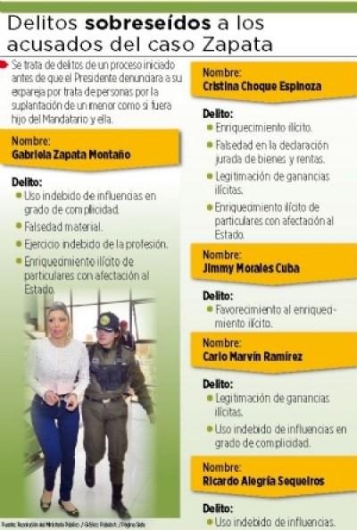 La Fiscalía exime a Gabriela Zapata de cuatro delitos