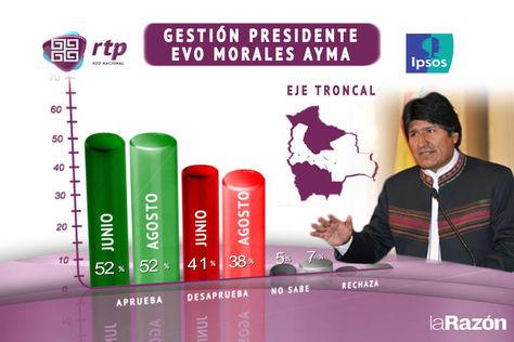 Resultado de la encuesta elaborada por Ipsos para la red RTP.