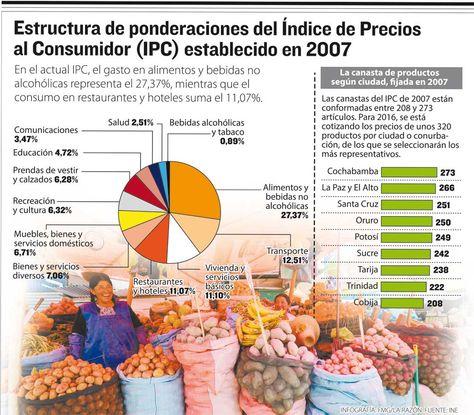 Estructura de ponderaciones del Índice de Precios al Consumidor (IPS) establecido en 2017. Infografía: La Razón