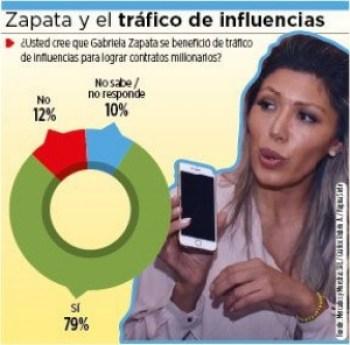 Gabriela Zapata se benefició del tráfico de influencias, opina la mayoría