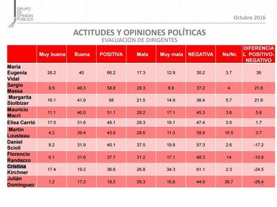 Imagen de dirigentes. Incluye a cuatro mujeres: Vidal, Cristina, Stolbizer y Carrió.