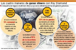 Pay Diamond utiliza el mismo esquema de la estafa piramidal