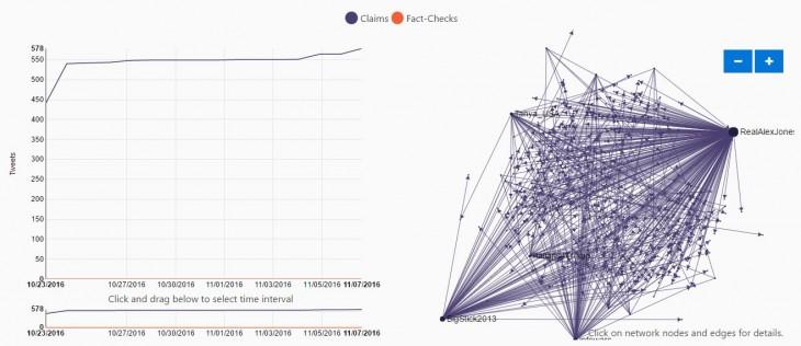 Ejemplo de gráfico de distribución de una de las noticias