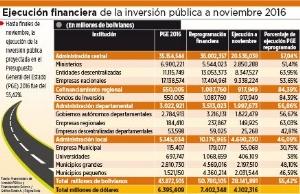 La inversión pública ejecutada a noviembre alcanza a 55,42%