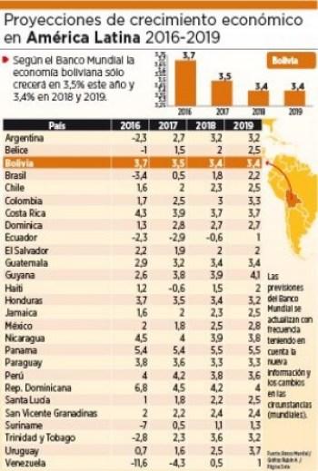 El Banco Mundial prevé crecimiento de 3,5% para 2017