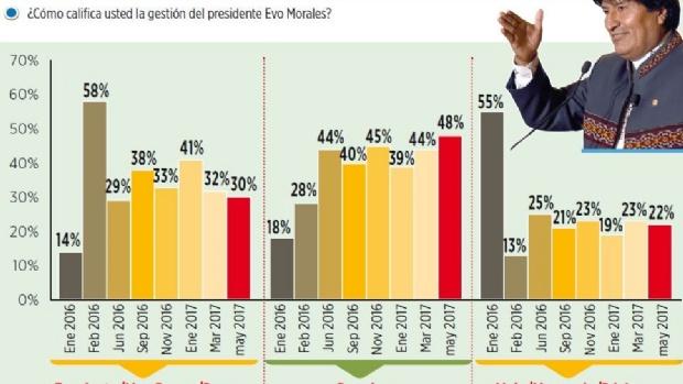 Encuesta: la gestión presidencial de Evo oscila entre regular y buena