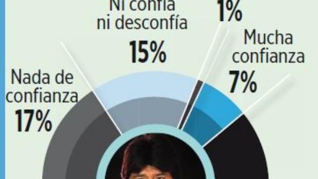Morales no logra recuperar la confianza, según encuesta
