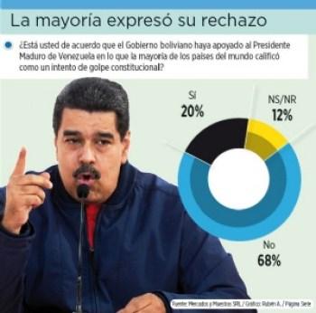 68% está en contra del respaldo que el Gobierno dio a Maduro