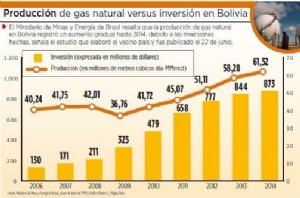 Un estudio en Brasil observa el agotamiento de campos de gas