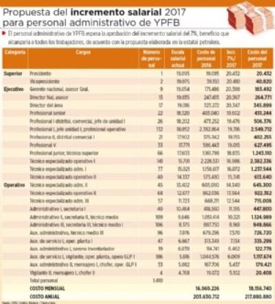 """YPFB propuso """"aumento lineal"""" del 7% para los administrativos"""