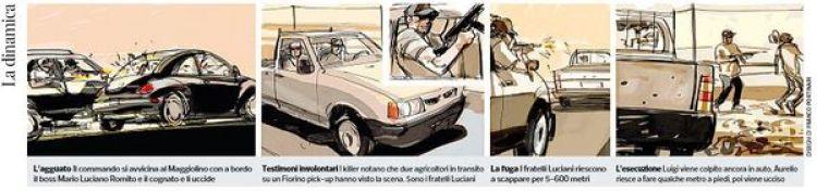 La reconstrucción de los hechos (Corriere della Sera)