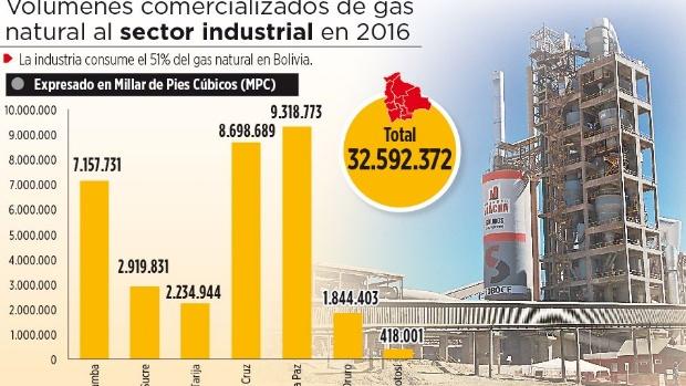 El Gobierno aplica tarifazo del 47% al gas industrial