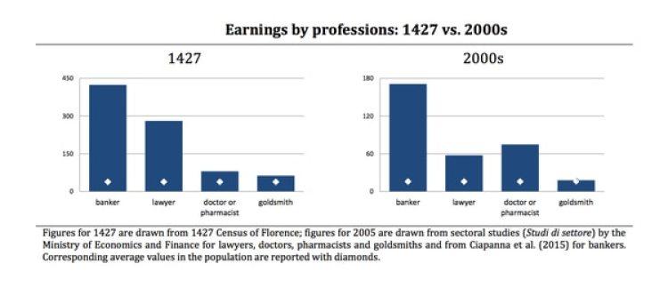 En Florencia, halló el estudio, las profesiones de mayores ingresos en 1427 son las mismas de mayores ingresos en el siglo XXI: banqueros, abogados, médicos o farmacéuticos, orfebres.