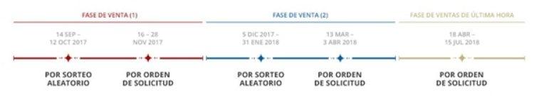 Las diferentes fases de ventas de entradas