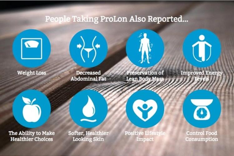 Según ProLon, la gente quehizo su ayuno adelgazó, perdió grasa abdominal, mantuvo una masa muscular esbelta, mejoró sus niveles de energía, tomó decisiones más saludables, percibió mejoras en la piel, recibió un impacto general positivo y controló mejor la cantidad de comida que ingería.