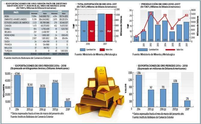 Bolivia-exporta-10-toneladas-de-oro-de-origen-desconocido